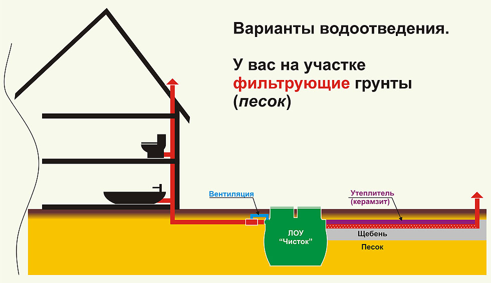 Схема водоотведения рис.1
